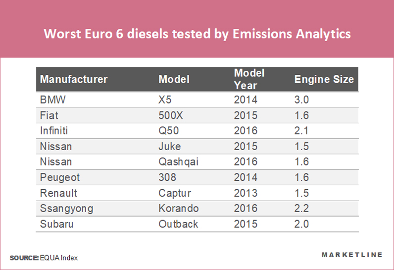 Many Euro 6 diesel cars do not comply with emissions