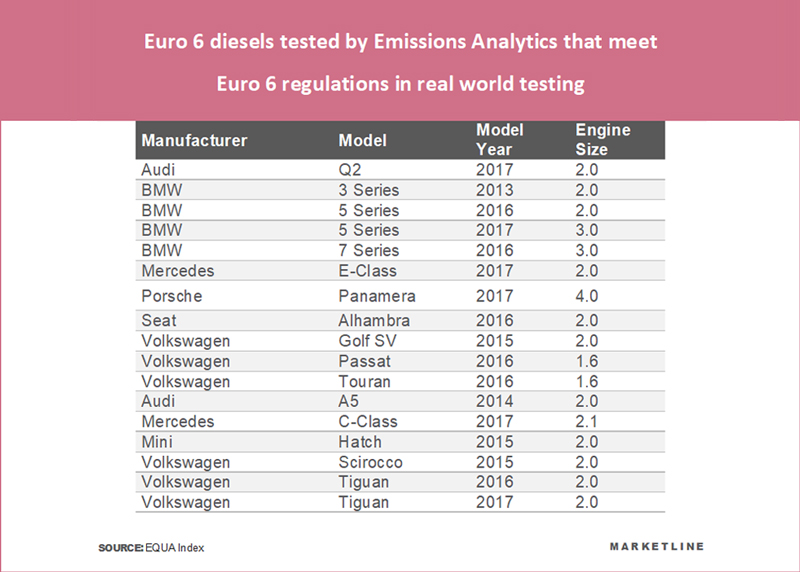 Many Euro 6 Diesel Cars Do Not Comply With Emissions Regulations
